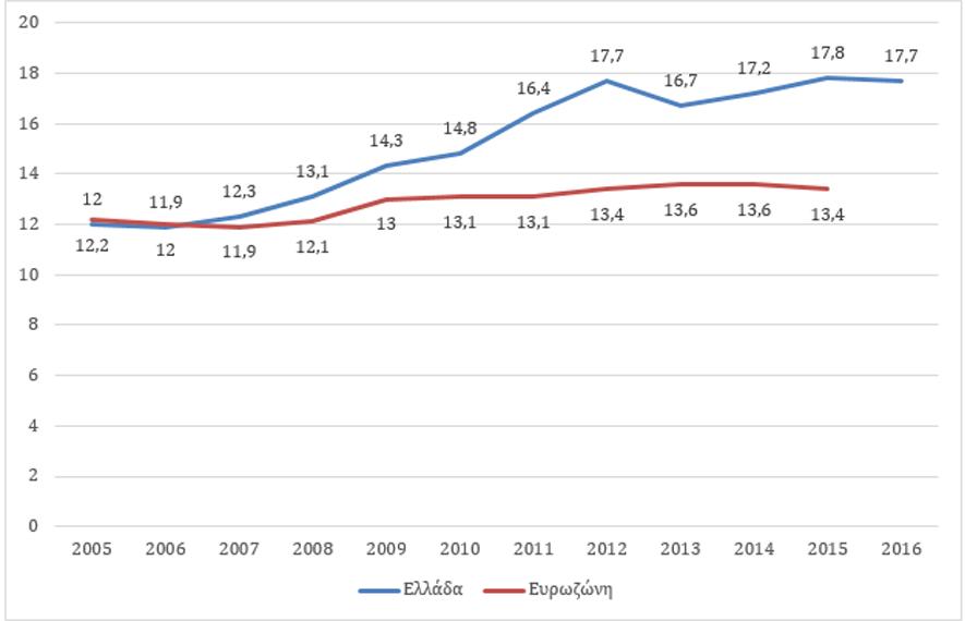 Συνταξιοδοτική Δαπάνη ως Ποσοστό του ΑΕΠ